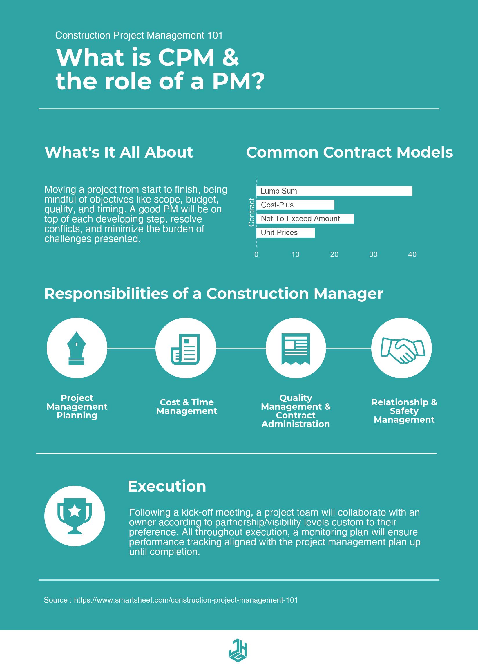 Infographic - CPM 101